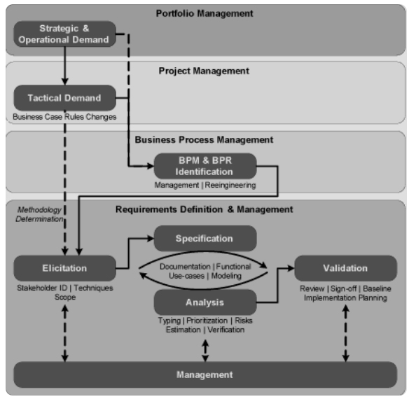 Requirements Analysis and Development