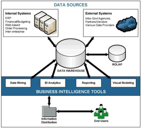 business-intelligence - Synergy Partner Solutions